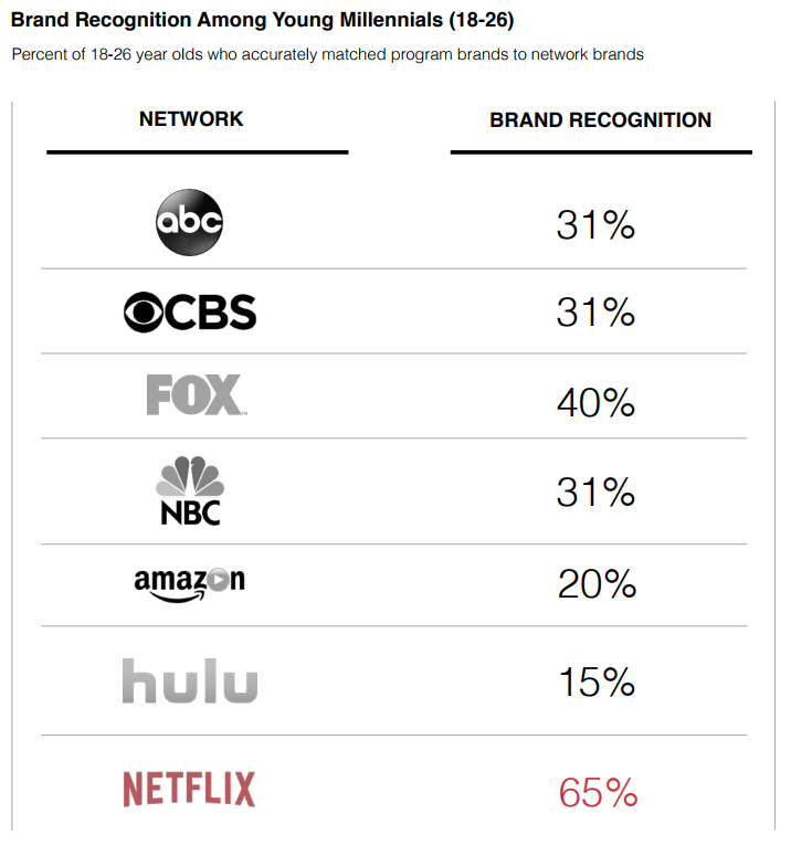 Disneyflix_A ranking of US networks based on their brand recognition amoung young millennials