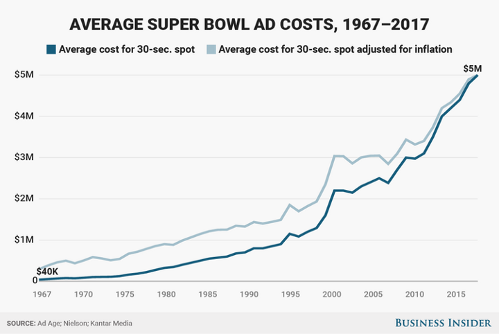 A graph showing the rise in average super bowl ad costs