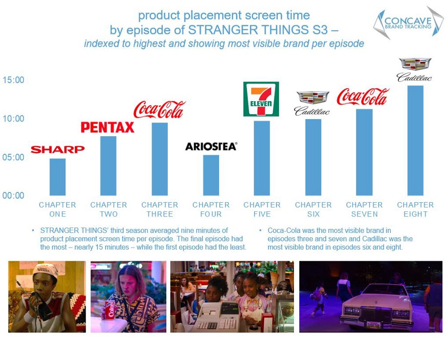 Stranger Things: Product placements screen time per episode