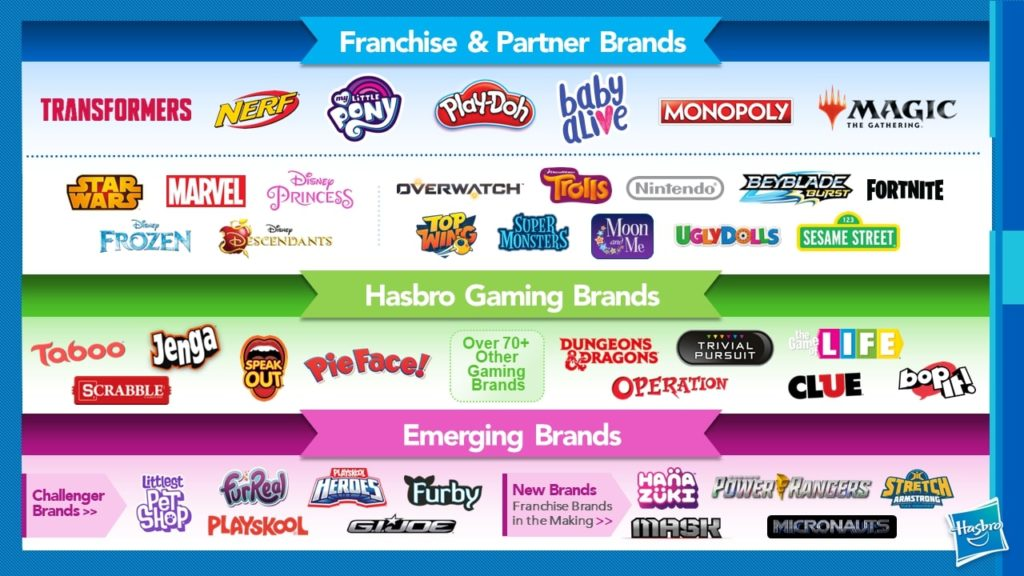 Hasbro's Brand architecture of franchise and partner brands
