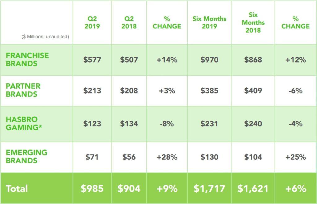 Hasbro's Q219 Brand portfolio performance