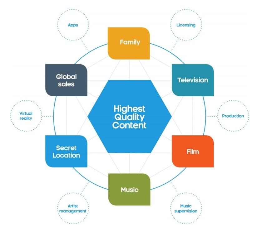 eOne's Brand blueprint