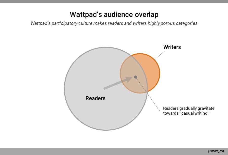 A graph describing Wattpad's audience overlap