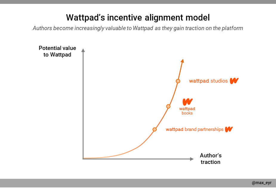 A graph describing how Wattpad aligns its financial incentives with writers'