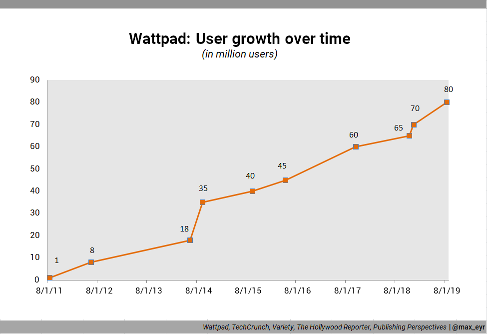 A graph showing Wattpad's user growth over time